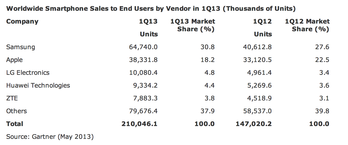 Marktanteile Nokia - nicht geführt.