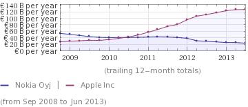 Apple überholt im Umsatz Nokia rechts