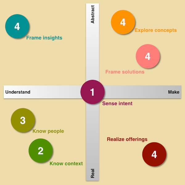 101 Design Methods concept by Vijay Kumar
