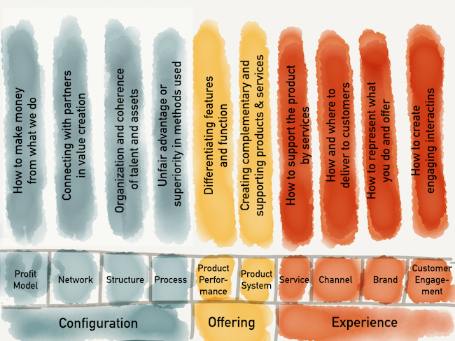 Ten Types of Innovation Model