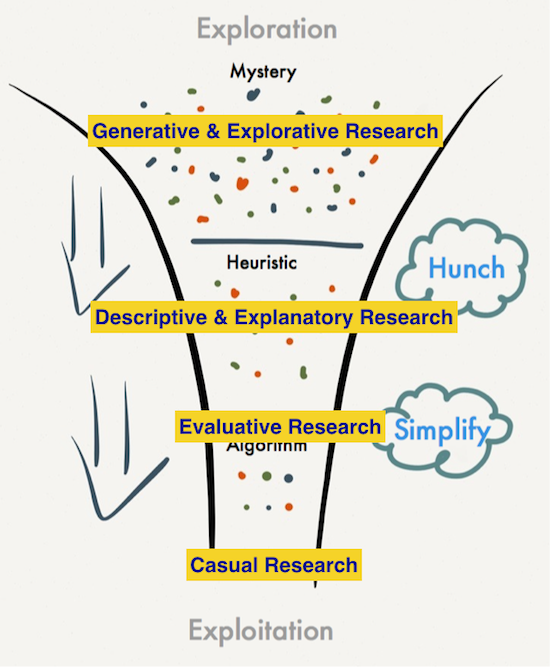Types of research along the Knowledge Funnel