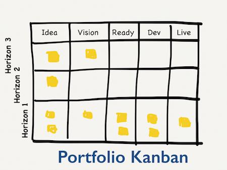 Portfolio Board