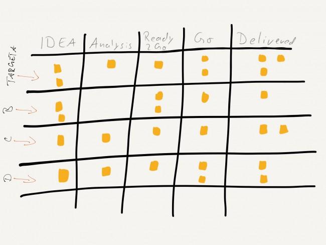 A simple portfolio board