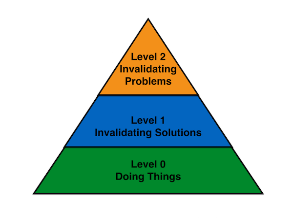 The validation maturity model