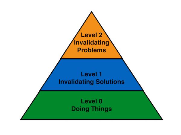 The validation maturity model