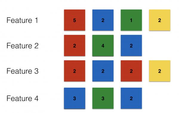 Aufgabe Nummer 2 - sich ändernde Schätzungen